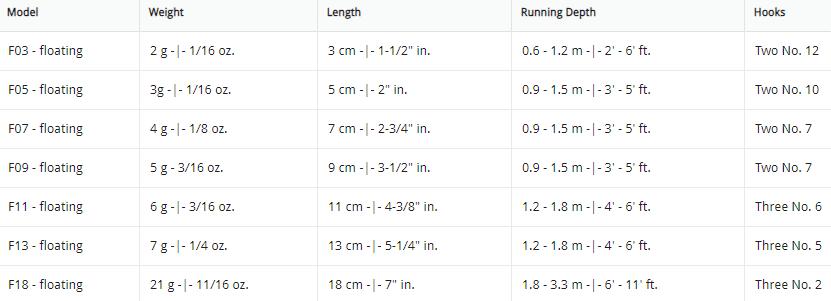 rapala original-of size chart